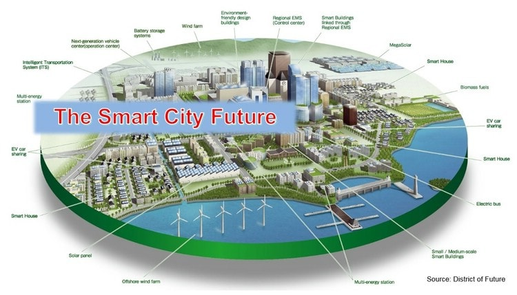 The Smart City Future