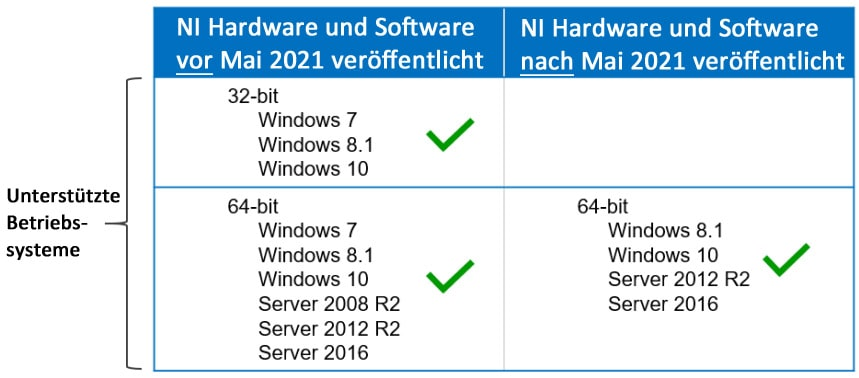 NI Windows Support ab Mai 2021