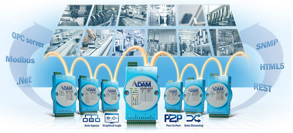 Intelligente Ethernet Module mit Daisy Chain -ADAM-6200