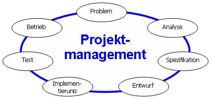 AMC Dienstleistungen – Lifecycle Projektmanagement